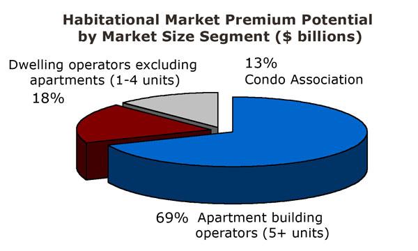 Habitational risks account for more than $7.5 billion in ...